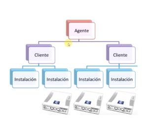 Panel de Control: Configuración de Clientes